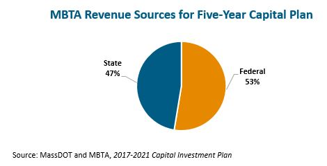 circle graph: MBTA revenue sources for five-year capital plan