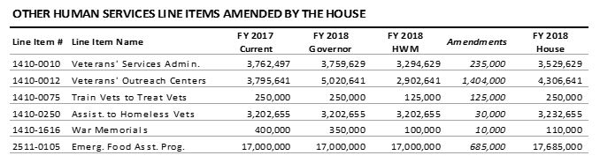 table: Other human services line items amended by the House