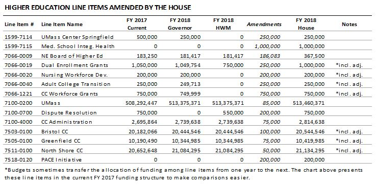 table: Higher education line items amended by the House