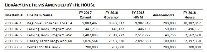table: Library line items amended by the House