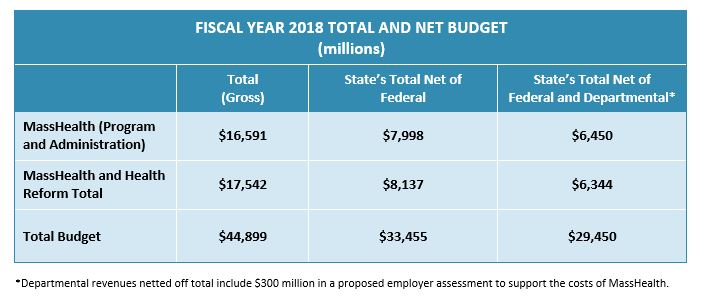 table: Fiscal year 2018 total and net budget