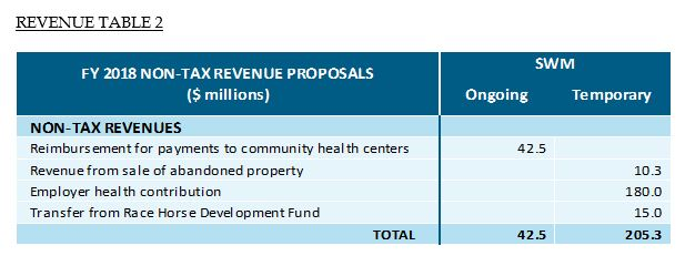 table: FY 2018 non-tax revenfue proposals