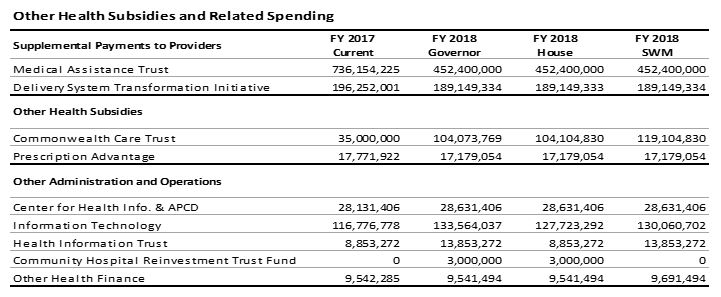 table: Health subsidies and related spending