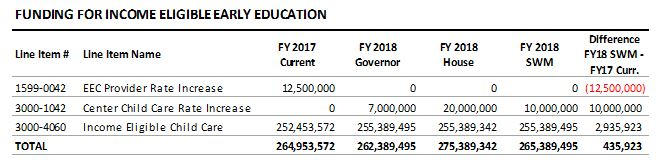 table: Funding for income eligible early education
