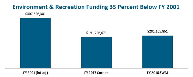 bar graph: Environment and recreation funding 35 percent below FY 2001