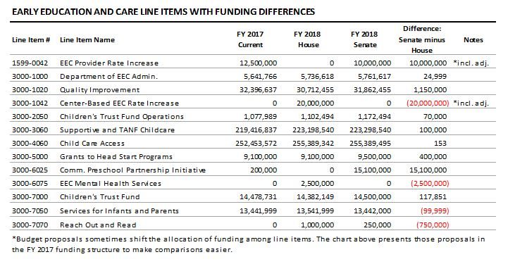 table:: Early education and care line items with funding differences