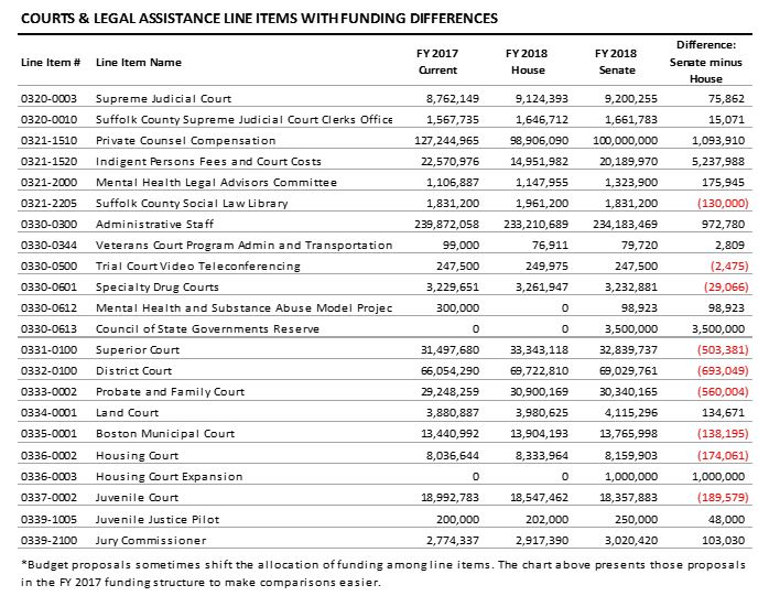 table: Courts and legal assistance line items with funding differences