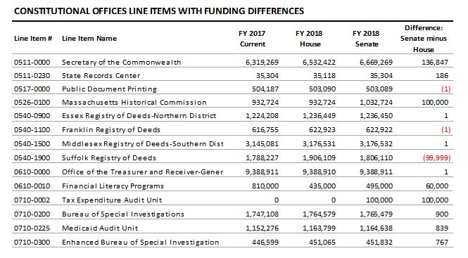 table: Constitutional offices line items with funding differences