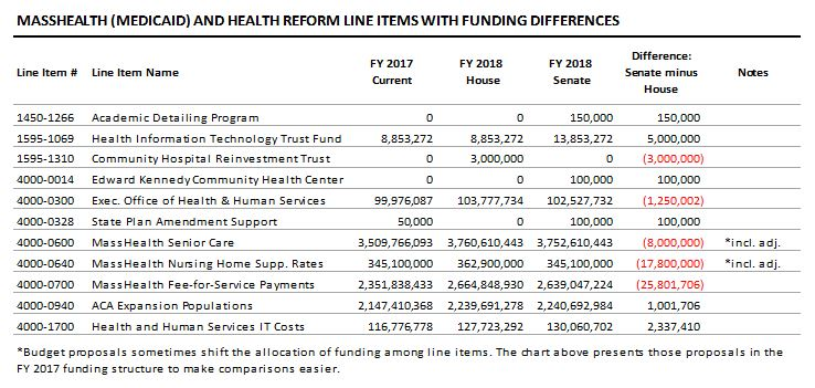 table: MassHealth and health reform line items with funding differences