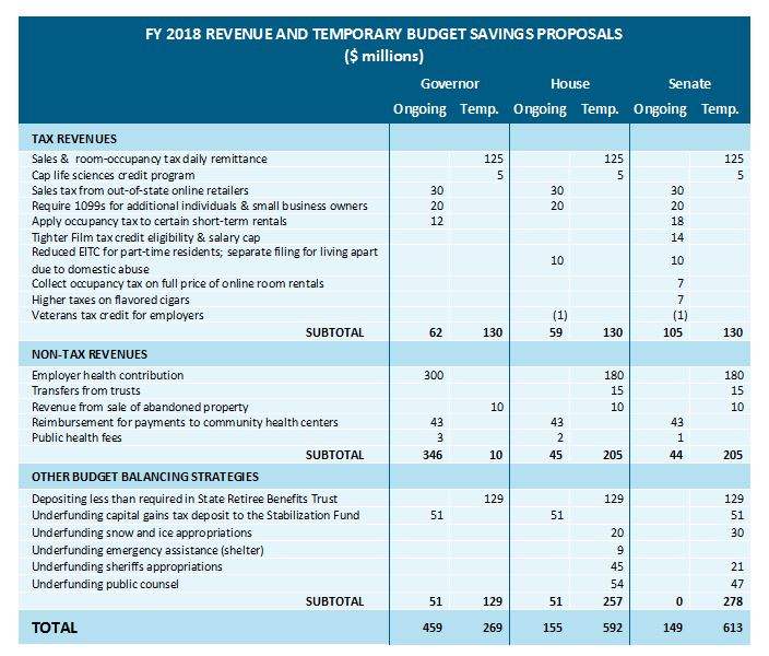 table: FY 2018 revenue and temporary budget savings proposals