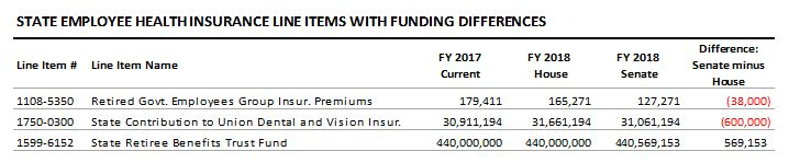 table: State employee health insurance line items with funding differences