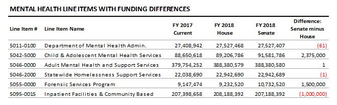 table: Mental health line items with funding differences