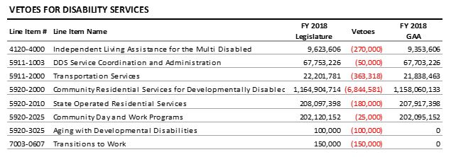 table: Vetoes for disability services