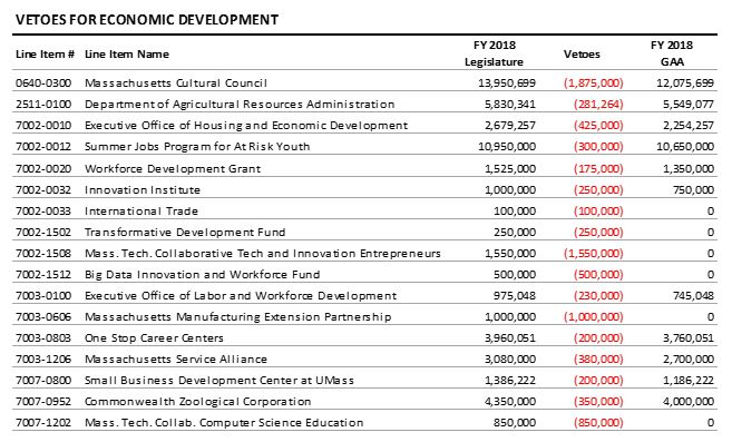 table: Vetoes for economic development