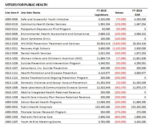 table: Vetoes for public health