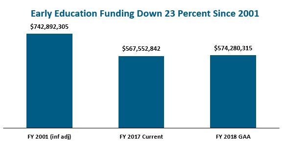 Early Education funding down 23% since 2001