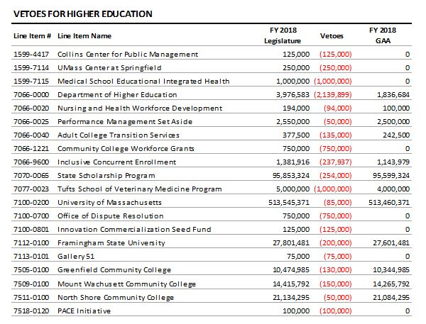 table: Vetoes for higher education