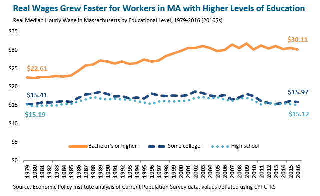 bar graph: Real wages grew faster for workers in MA with higher levels of education