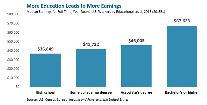 bar graph: More education leads to more earnings