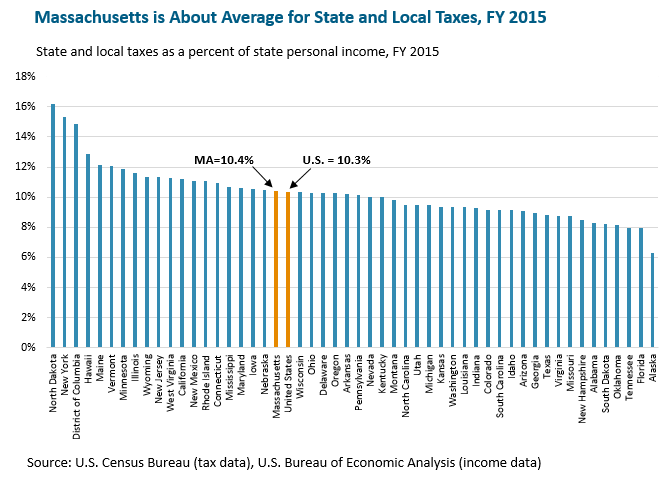 bar graph: Massachusetts is about average for state and local taxes, FY 2015
