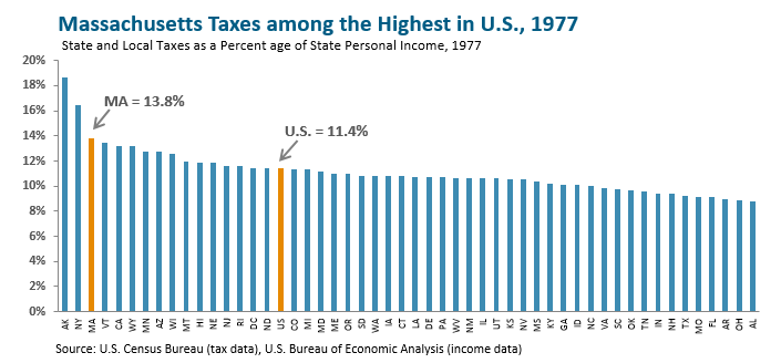 bar graph: Massachusetts taxes among the highest in US, 1977