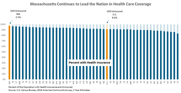 bar graph: Massachusetts continues to lead the nation in health care coverage