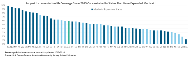 bar graph: Largest increases in health coverage since 2013 concentrated in states that have expanded Medicaid