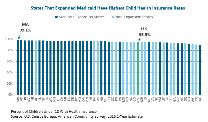 bar graph: States that expanded medicaid have highest child health insurance rates