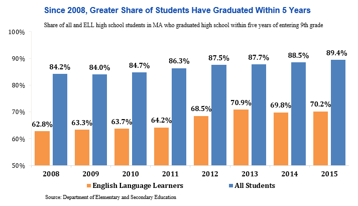 bar graph: Since 2008, greater share of students have graduated within 5 years