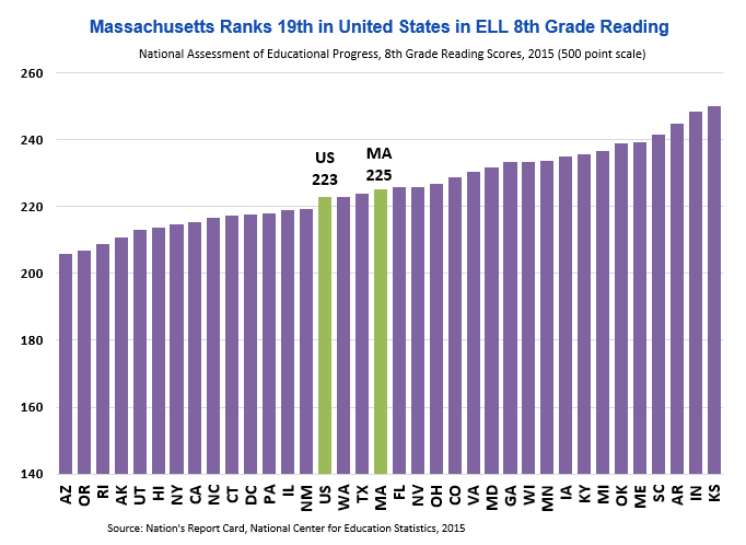 bar graph: Massachusetts ranks 19th in United States in ELL 8th grade reading