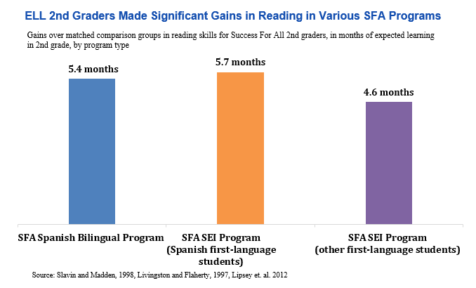 bar graph: ELL 2nd graders made significant gains in reading in various SFA programs