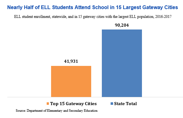 bar graph: Nearly half of ELL students attend school in 15 largest gateway cities