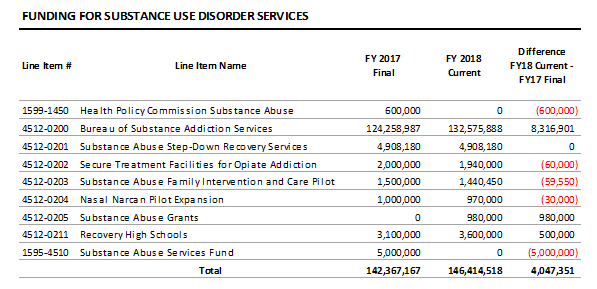 table: Funding for substance use disorder services