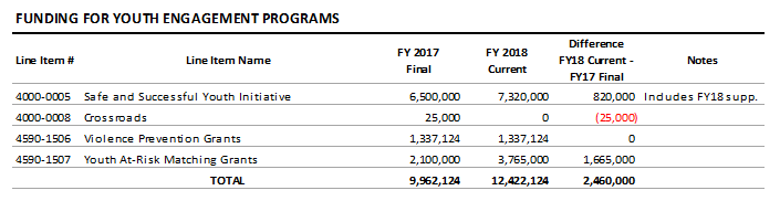 table: Funding for youth engagement programs