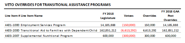 table: Veto overrides for transitional assistance programs