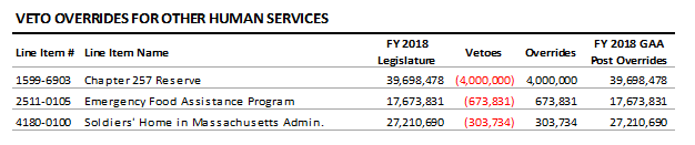 table: Veto overrides for other human services