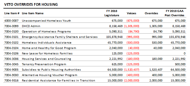 table: Veto overerides for housing