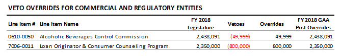 table: Veto overrides for commercial and regulatory entities
