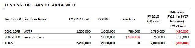 table: Funding for learn to earn and WCTF