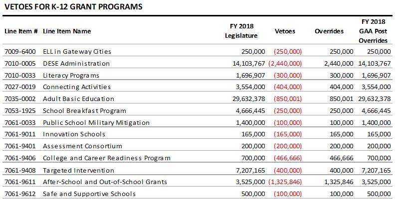 68 Ma Legislators Sign Safe And >> The State Budget For Fy 2018 Including Veto Overrides Massbudget