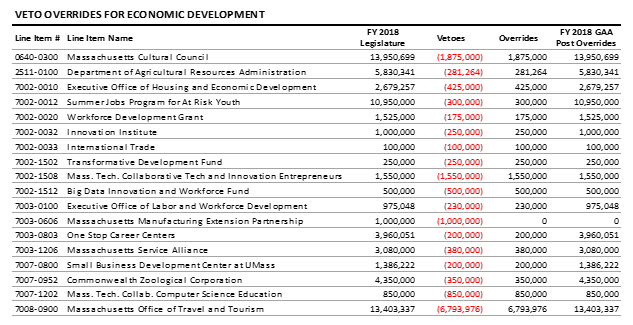 table: Veto overrides for economic development