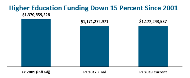 bar graph: Higher education funding down 14 percent since 2001