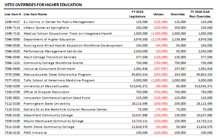 table: Veto overrides for higher education