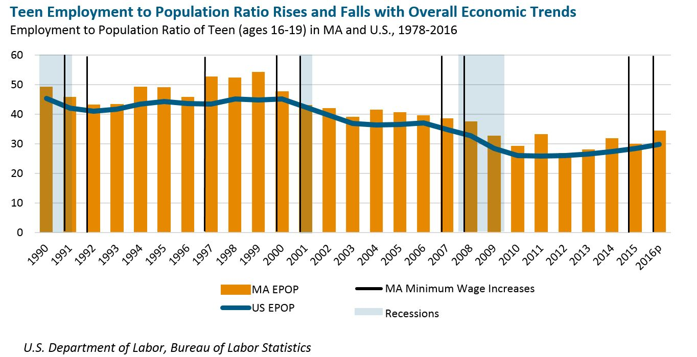 bar graph: Teen employment to population ratio rises and falls with overall economic trends