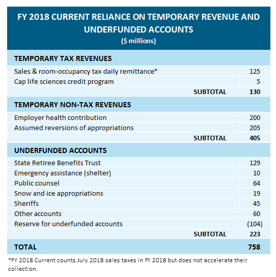 table: FY 2018 current reliance on temporary revenue and underfunded accounts