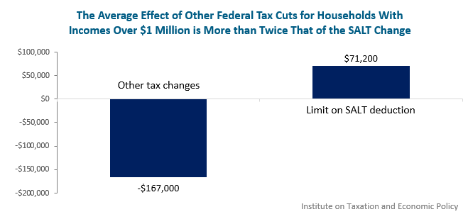 bar graph: Other federal tax cuts for households earning over $1 million income average more than twice impact of SALT change