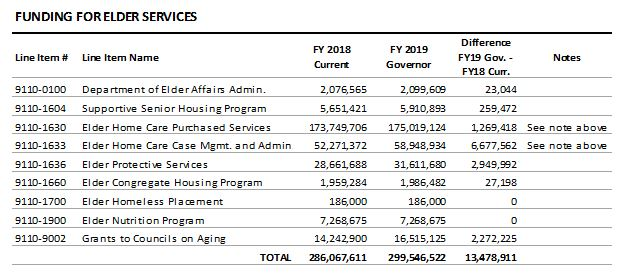 table: Funding for elder services