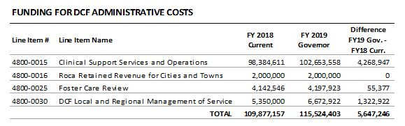 table: Funding for DCF administrative costs