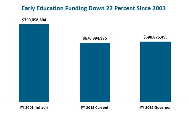 bar graph: Early education funding down 22 percent since 2001