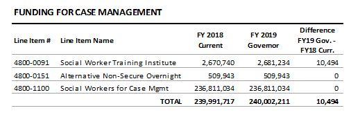 table: Funding for case management